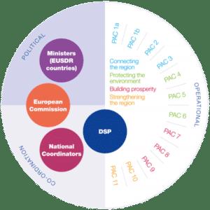 EUSDR governance structure