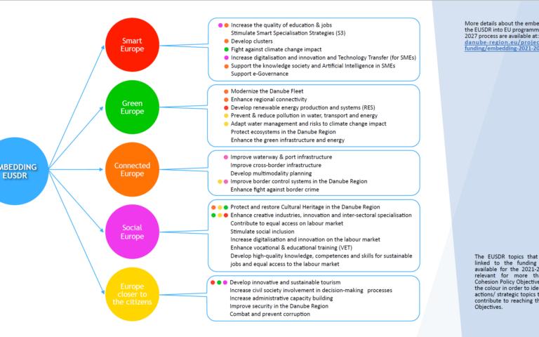 Information for mainstream programmes in the Danube Region